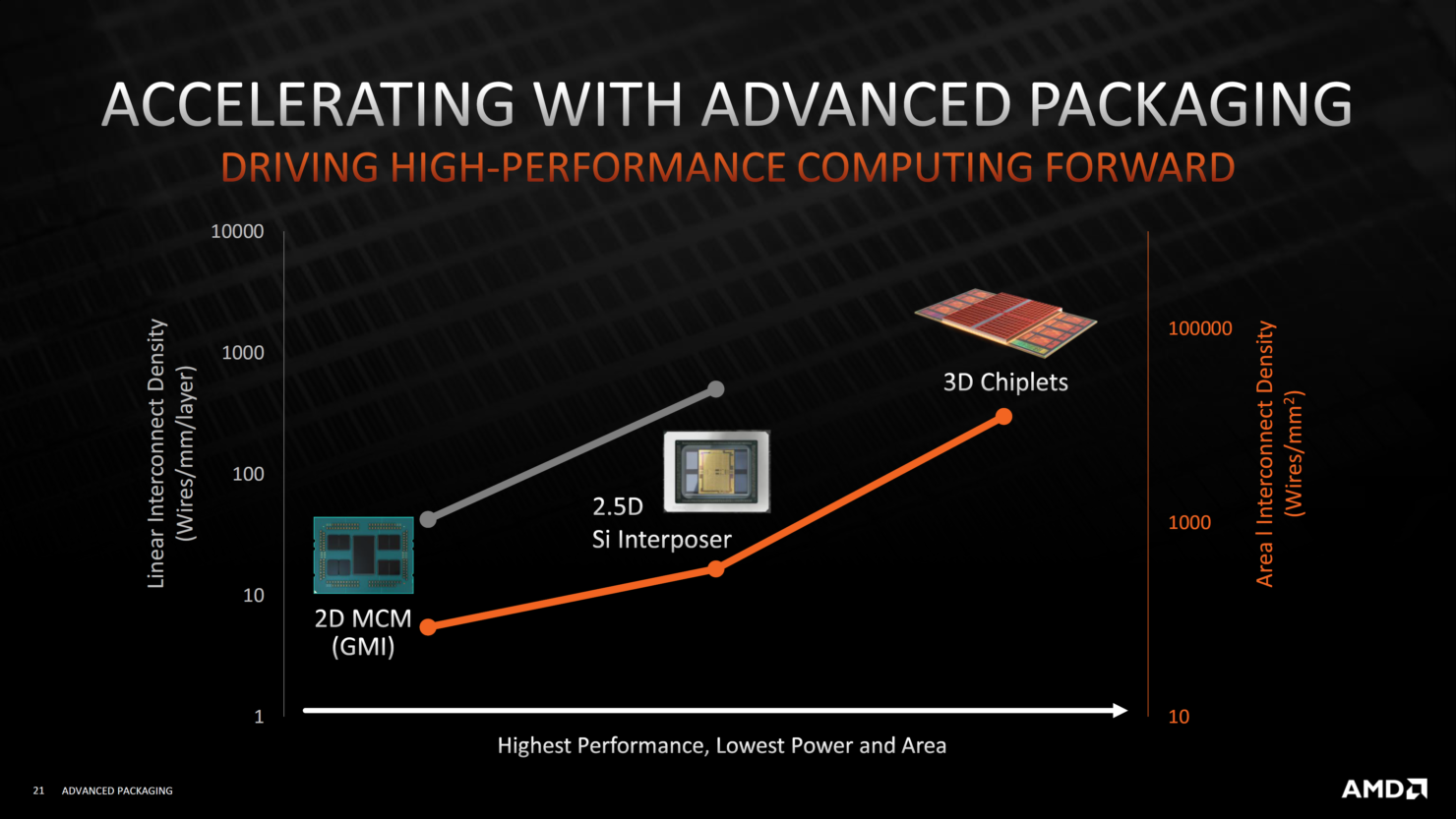 amd-advanced-3d-chiplet-packaging-3d-stacking-technologies-3d-v-cache-_20