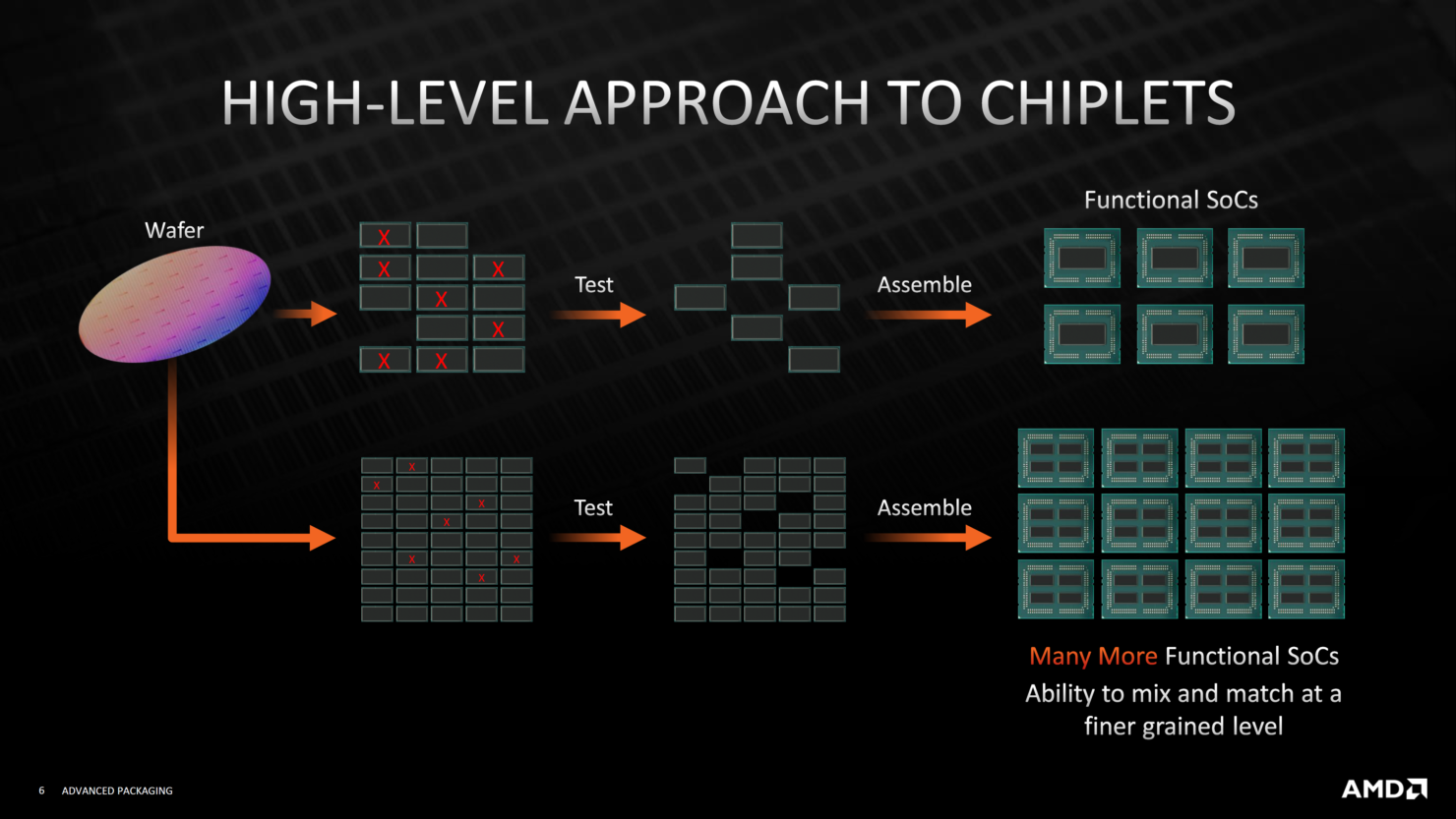 amd-advanced-3d-chiplet-packaging-3d-stacking-technologies-3d-v-cache-_5