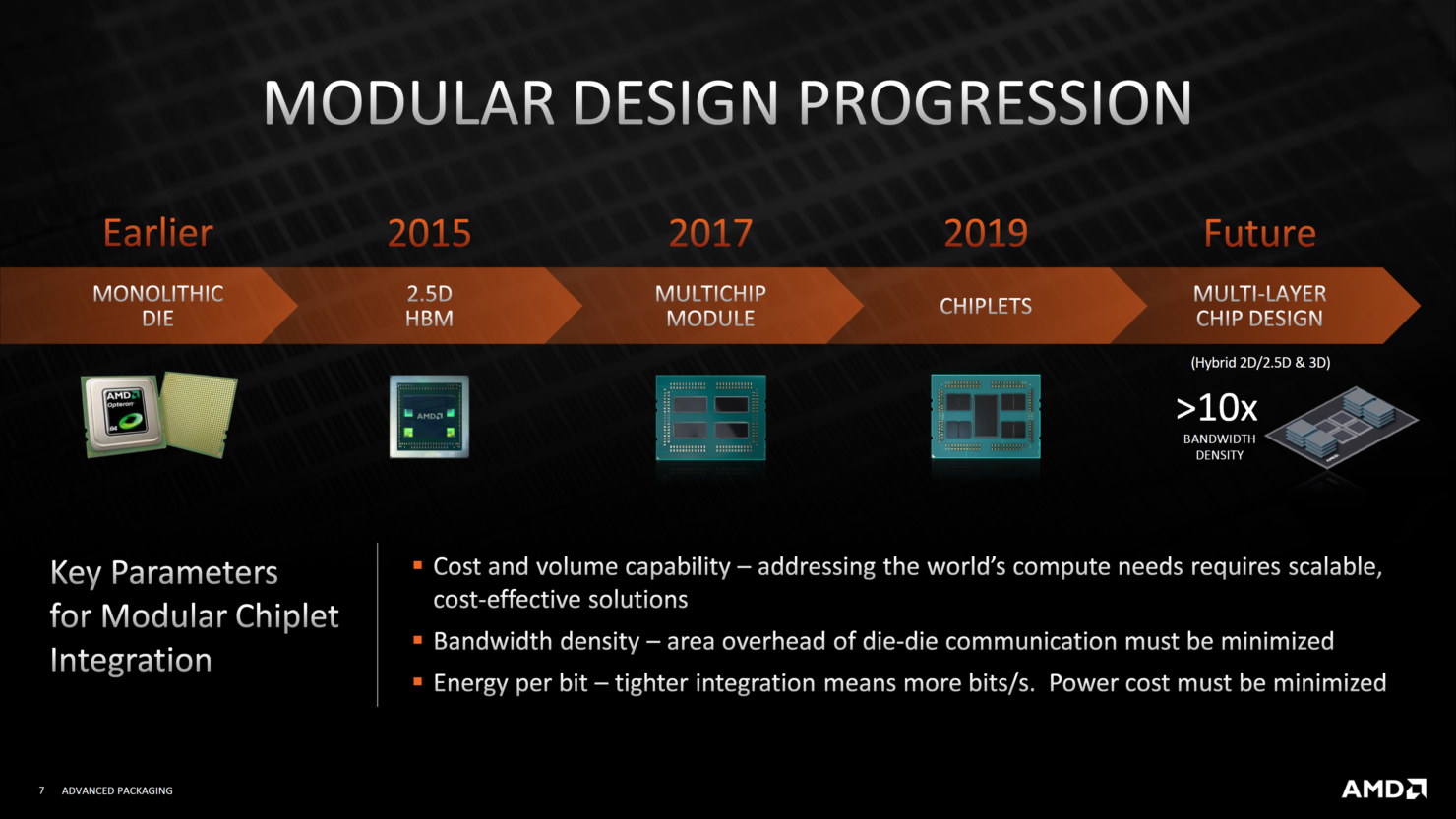 amd-advanced-3d-chiplet-packaging-3d-stacking-technologies-3d-v-cache-_6