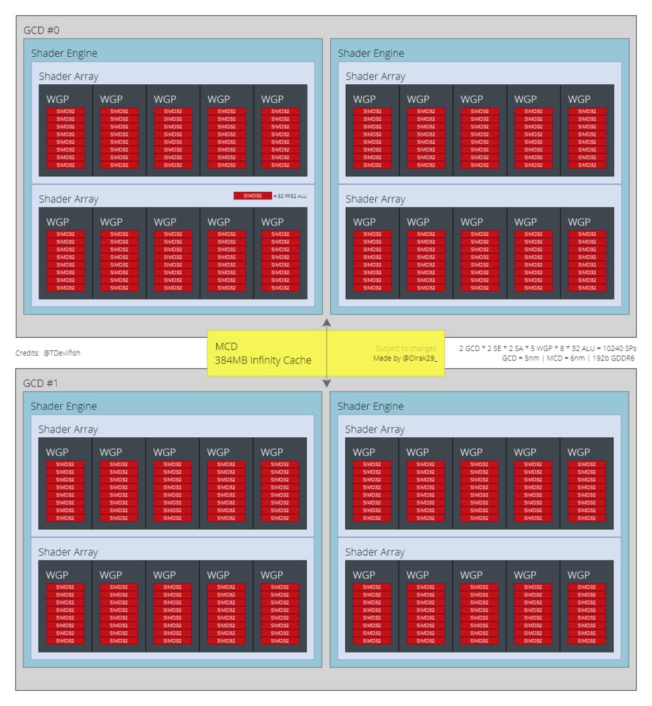 A preliminary block diagram of AMD's next-gen RDNA 3 based Navi 32 GPU that will power the flagship Radeon RX 7700 XT graphics card. (Image Credits: Olrak)