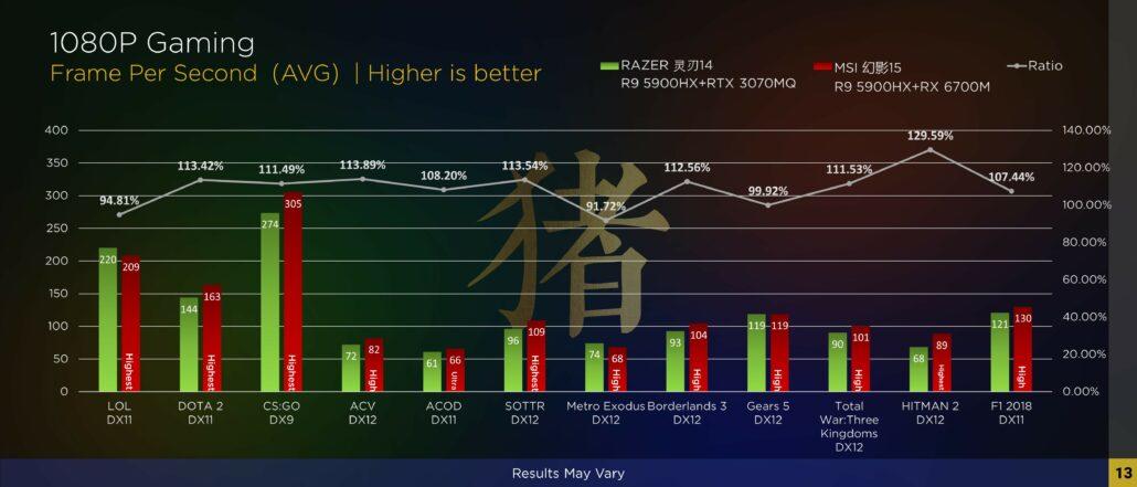 AMD Radeon RX 6700M Mobility GPU gaming performance benchmarks. (Image Source: Zhihu)