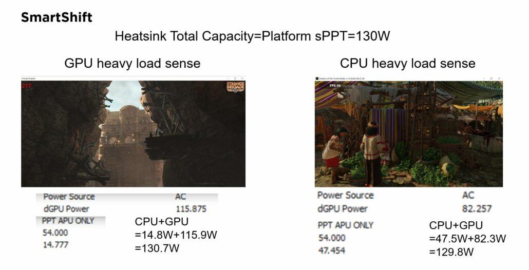 AMD Radeon RX 6700M Mobility GPU power consumption figures. (Image Source: Zhihu)
