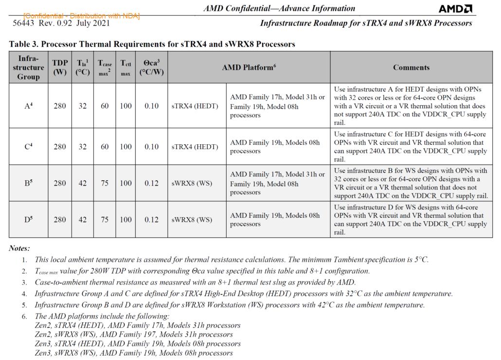 AMD Ryzen Threadripper 5000 CPUs Leaked: Up To 64 Zen 3 Cores, 280W TDP, TRX40 & WRX80 SKUs Detailed
