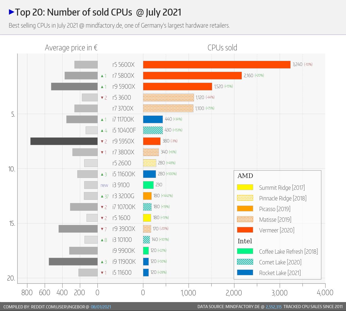 amd-ryzen-and-intel-core-desktop-cpu-share-mindfactory-_-sku-stats-_2