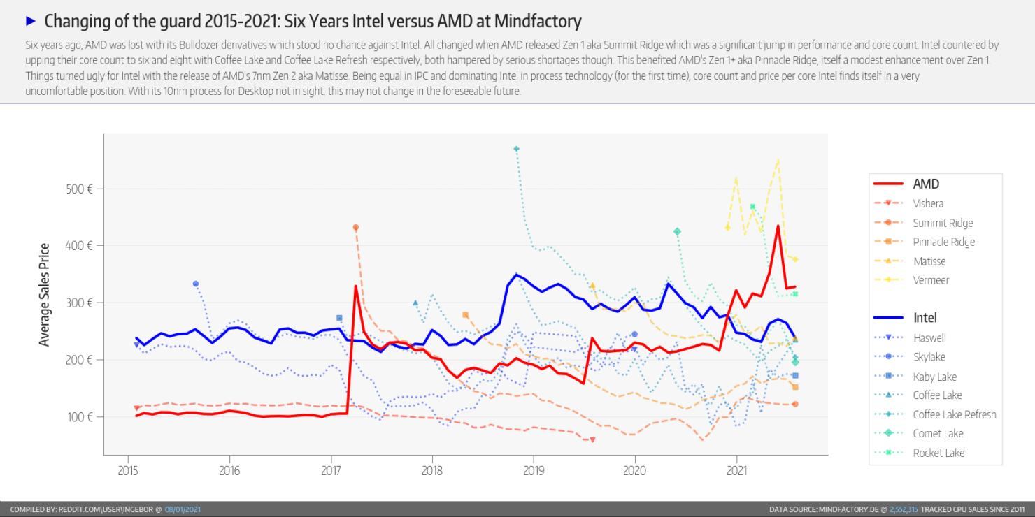 amd-ryzen-and-intel-core-desktop-cpu-share-mindfactory-_6-year-outlook-_1