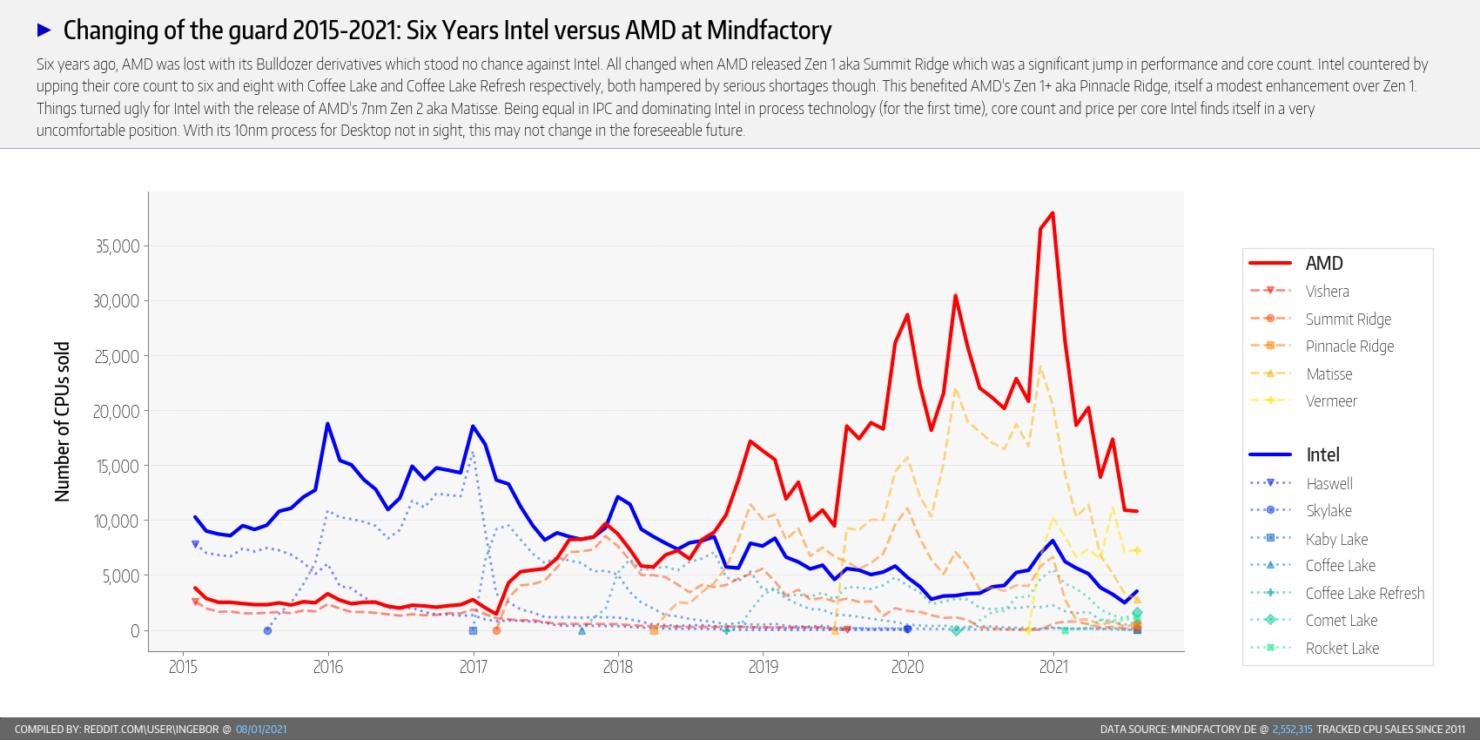 amd-ryzen-and-intel-core-desktop-cpu-share-mindfactory-_6-year-outlook-_2