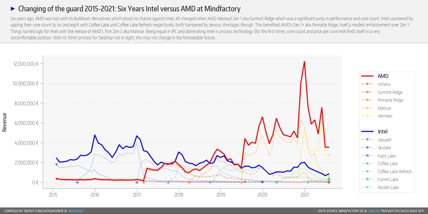 amd-ryzen-and-intel-core-desktop-cpu-share-mindfactory-_6-year-outlook-_3