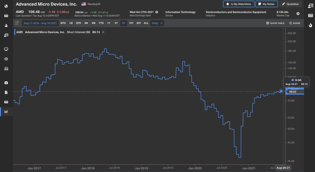 AMD Short Interest August 2021