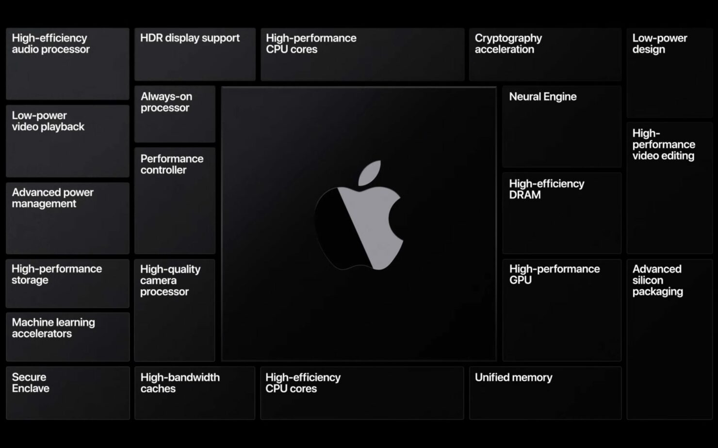 Apple 3nm Chips for iPhones and Macs