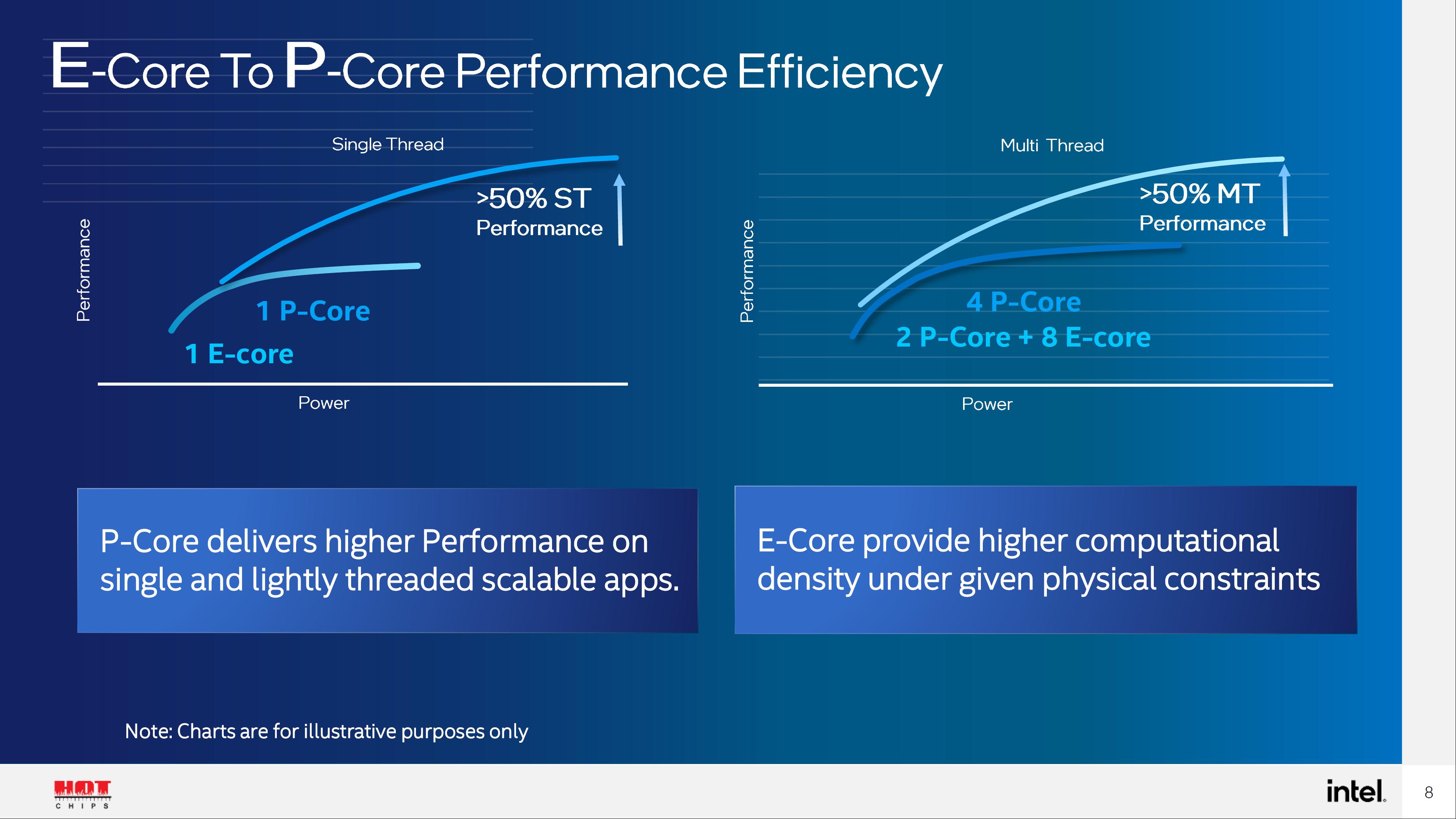 Intel-Alder-Lake-Hybrid-Design-P-Core-E-