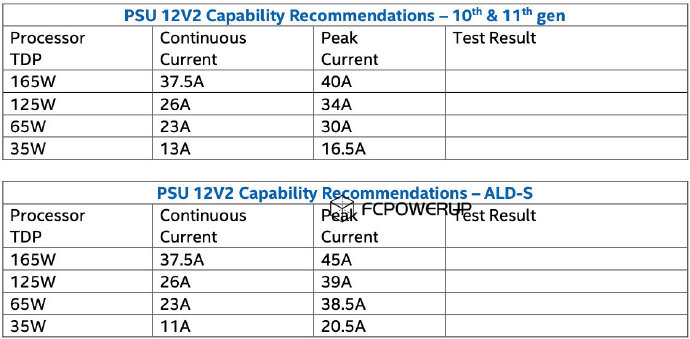 Intel Alder Lake-S Desktop CPU Power ratings and requirements show higher consumption than 10th & 11th Gen CPUs. (Image Source: HXL)