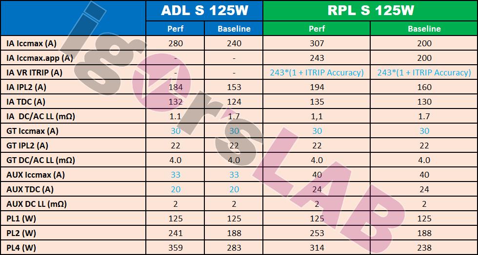 intel-alder-lake-s-and-raptor-lake-s-desktop-cpu-power-requirements-_1