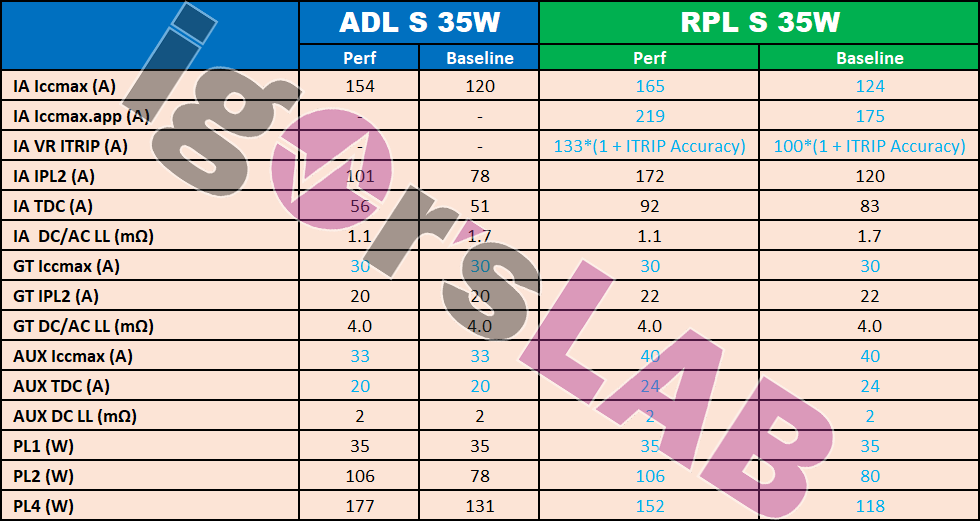intel-alder-lake-s-and-raptor-lake-s-desktop-cpu-power-requirements-_3