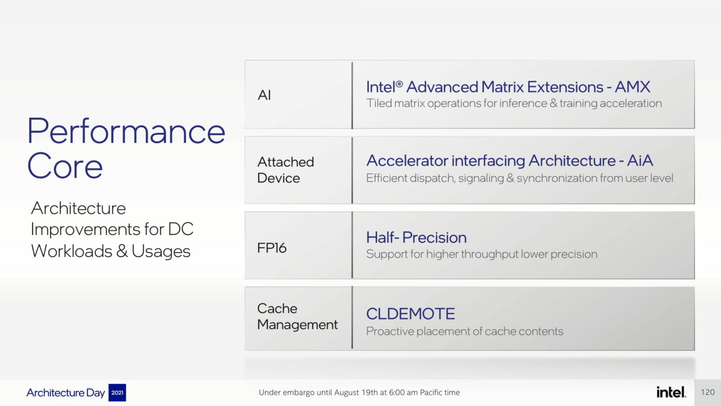 intel-architecture-day-2021_pressdeck_final_embargo-compressed-120
