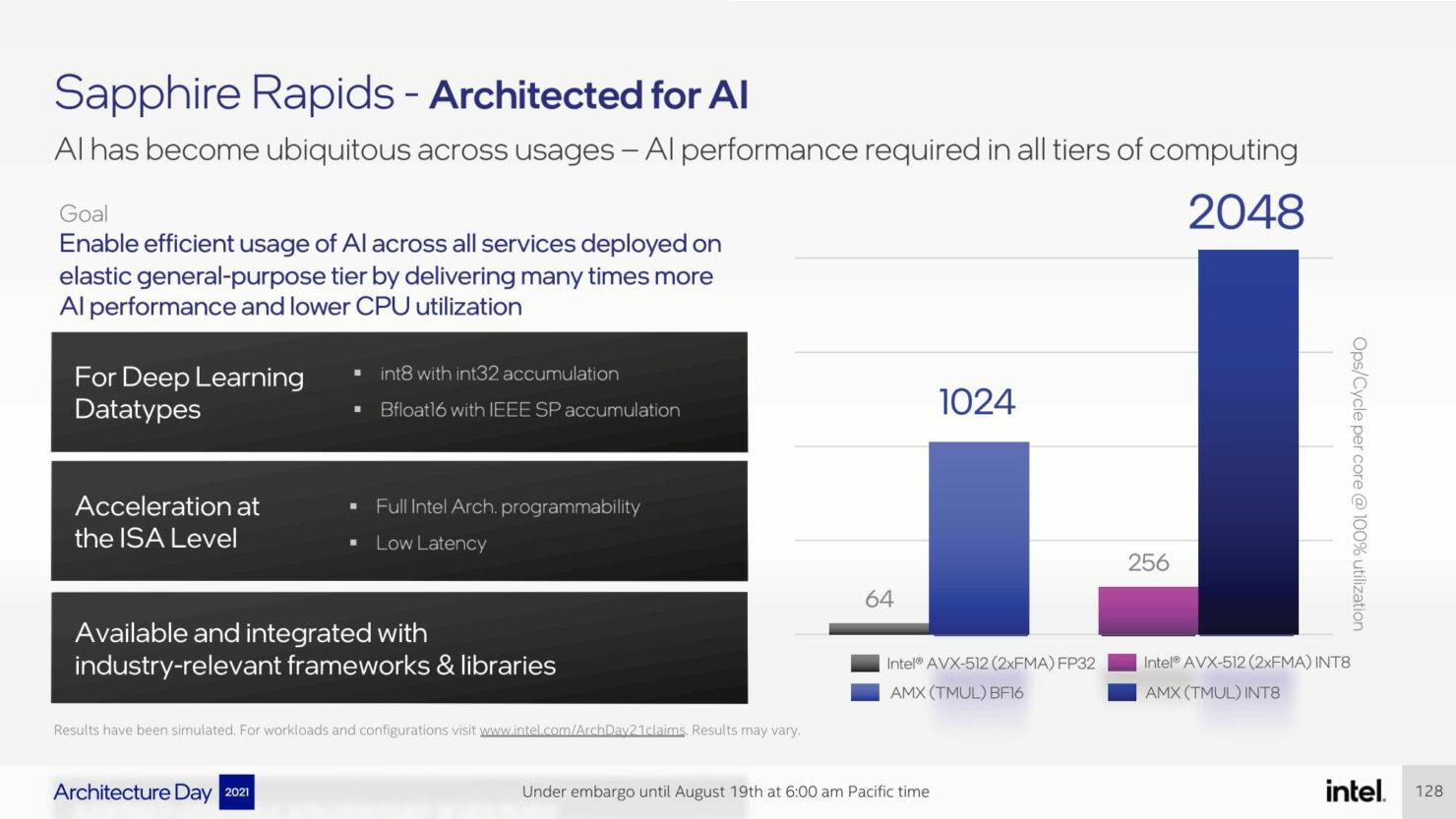 intel-architecture-day-2021_pressdeck_final_embargo-compressed-128