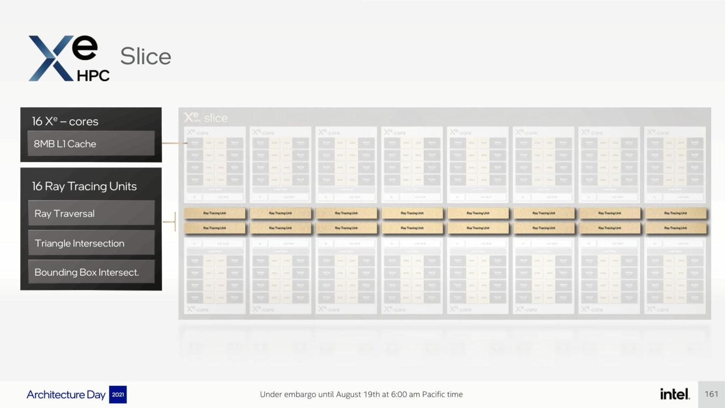 intel-architecture-day-2021_pressdeck_final_embargo-compressed-161