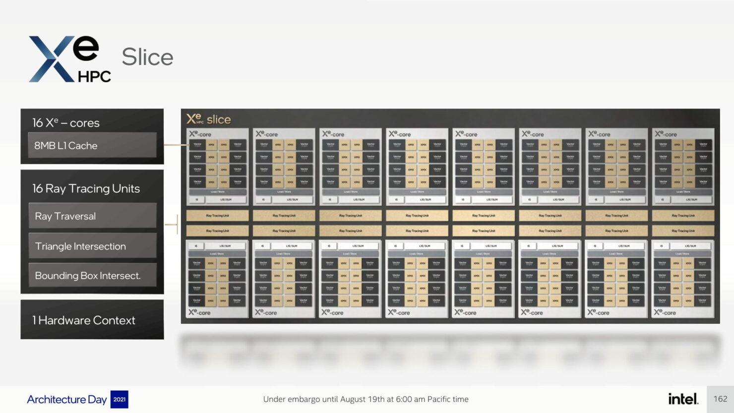 intel-architecture-day-2021_pressdeck_final_embargo-compressed-162