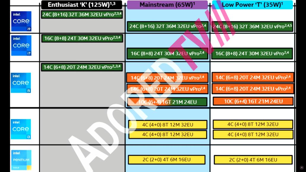 Intel Raptor Lake-S Desktop CPUs 13th Gen Core Family With Raptor Cove Cores