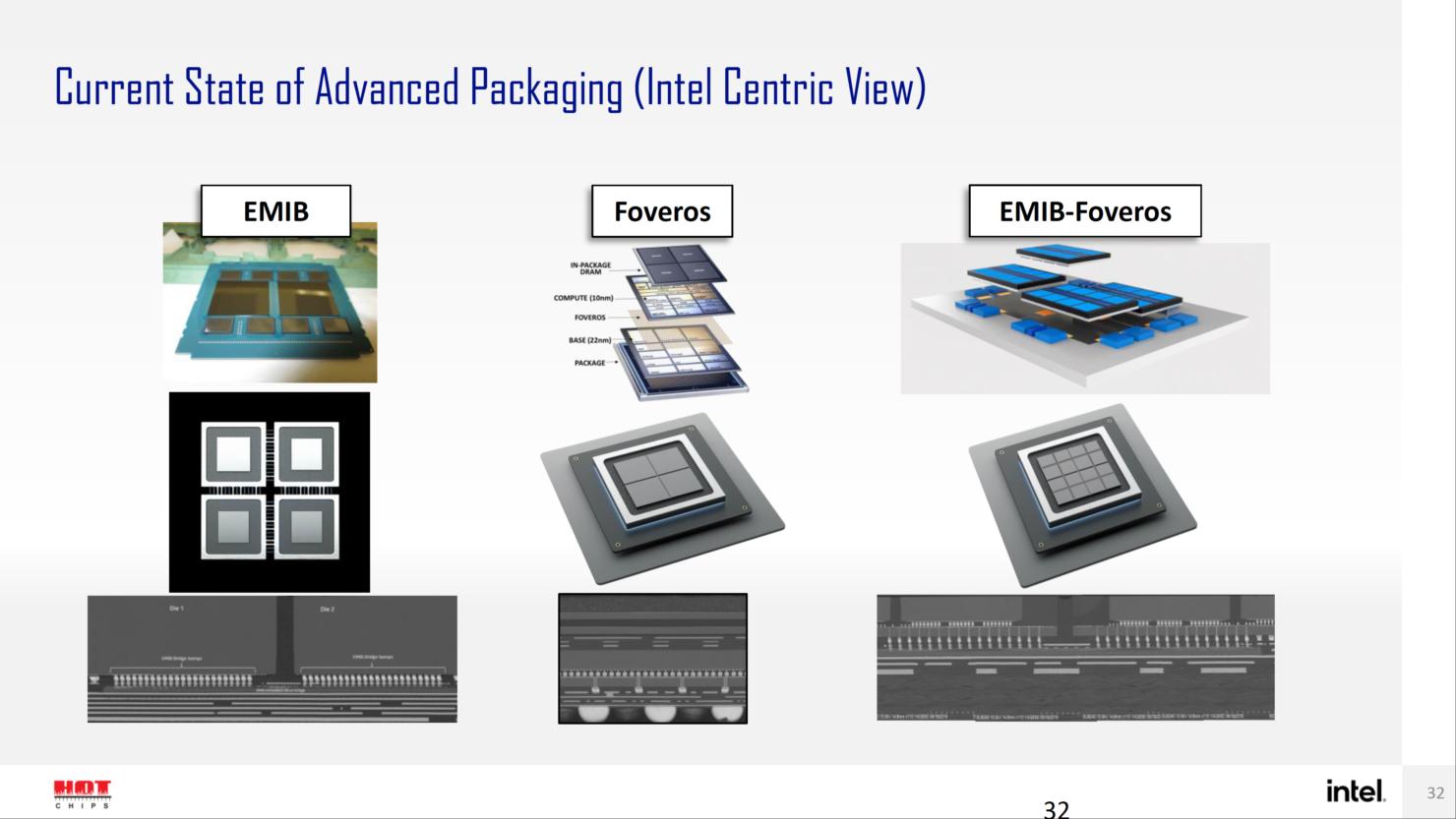 intel-sapphire-rapids-sp-xeon-hbm-cpu-ponte-vecchio-gpu-with-emib-forveros-packaging-technologies-_2