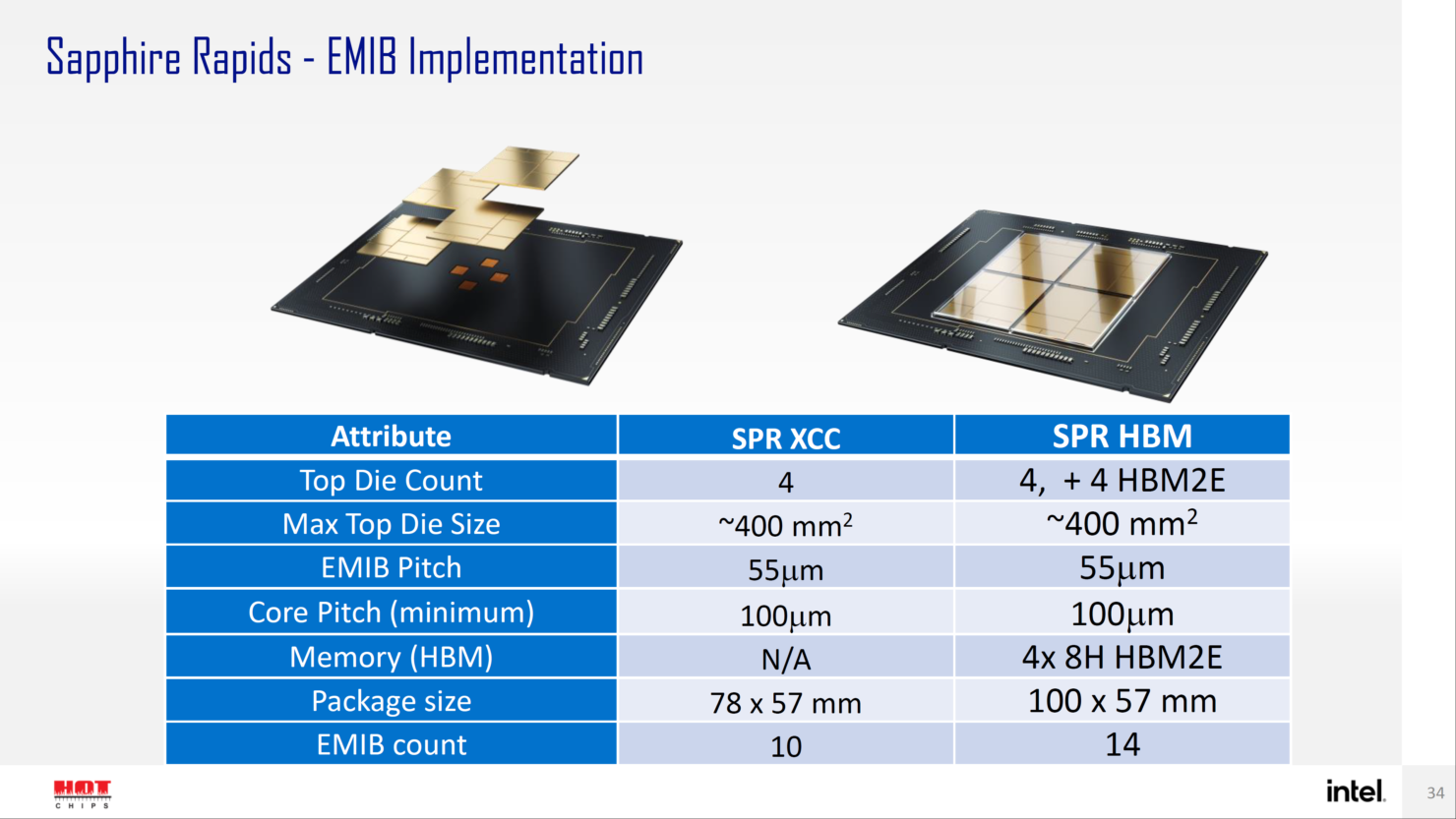 intel-sapphire-rapids-sp-xeon-hbm-cpu-ponte-vecchio-gpu-with-emib-forveros-packaging-technologies-_4