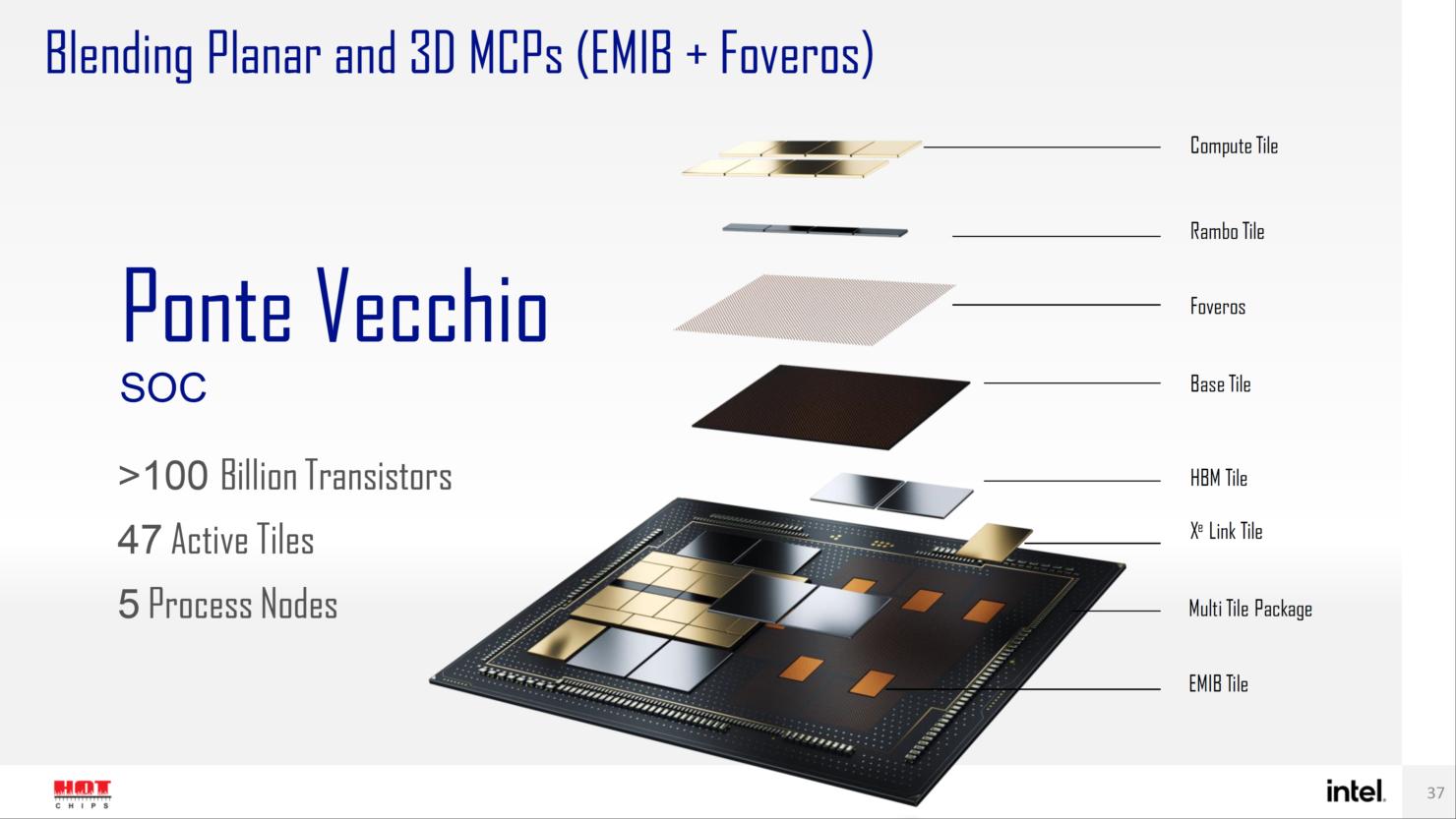 intel-sapphire-rapids-sp-xeon-hbm-cpu-ponte-vecchio-gpu-with-emib-forveros-packaging-technologies-_7