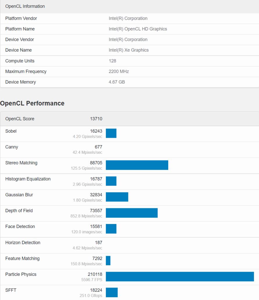 An Intel Xe-HPG GPU With 1024 Cores & Over 2 GHz Clock Speeds has been spotted at Geekbench. (Image Source: LeakBench)