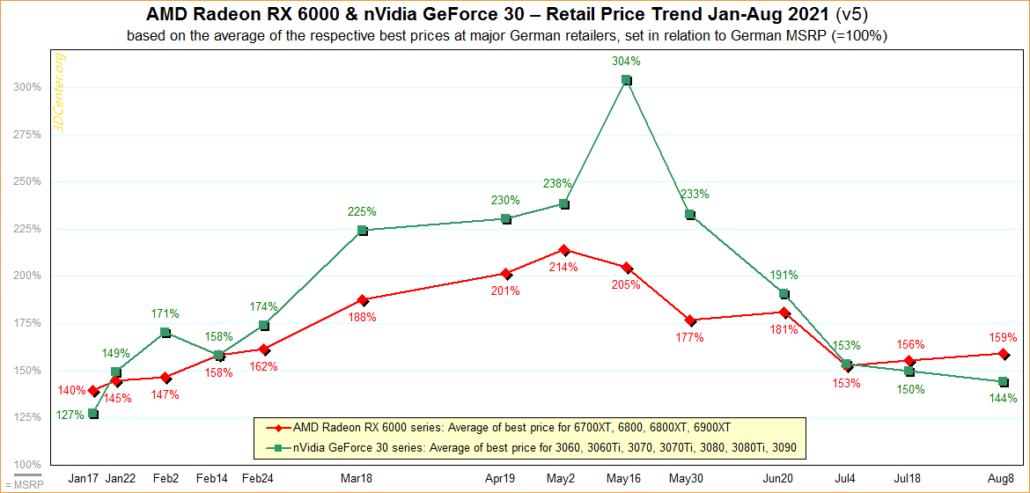 Ceny grafických kariet NVIDIA GeForce a AMD Radeon (GPU) sa začínajú začiatkom augusta 2021. (Zdroj obrázku: 3DCenter)