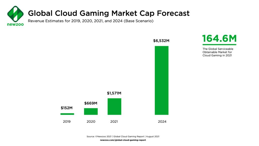 Industri Cloud Gaming Terus Meningkat