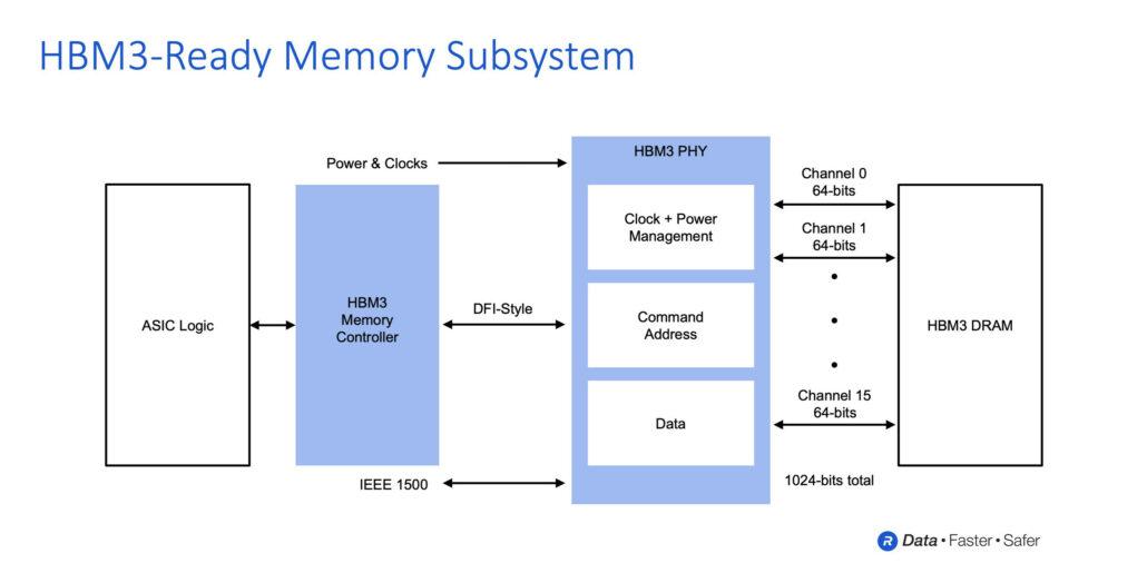 Rambus HBM3 Memory Subsystem High-Bandwidth Memory Solution