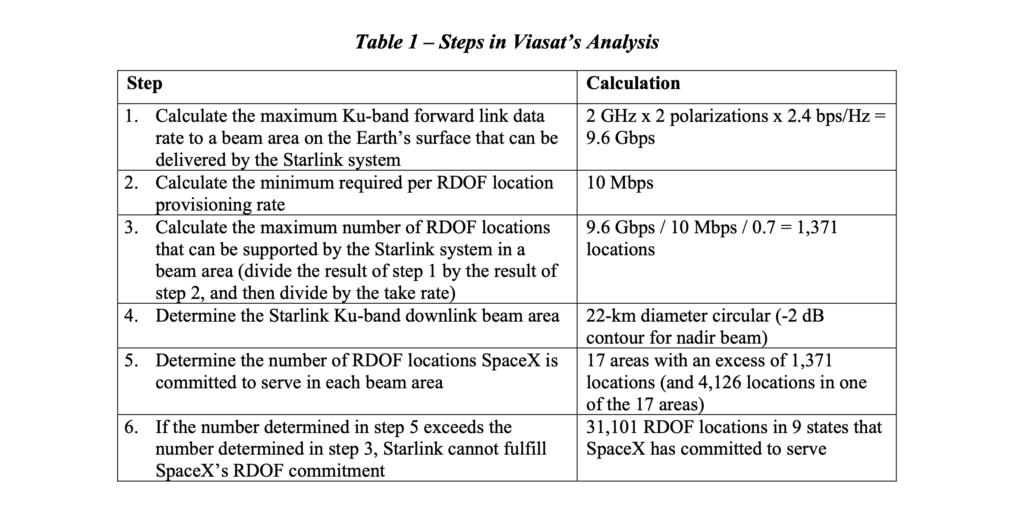 Starlink Viasat