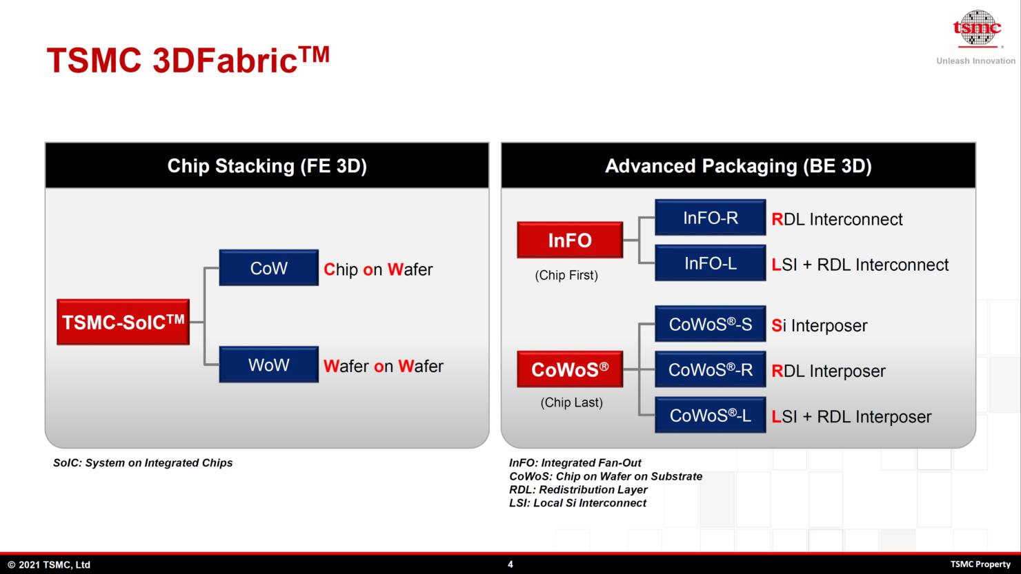 tsmc-advanced-packaging-technologies-cowos-_2