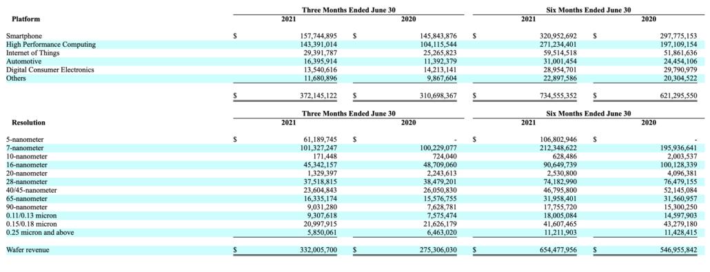 TSMC 5nm Process Revenue