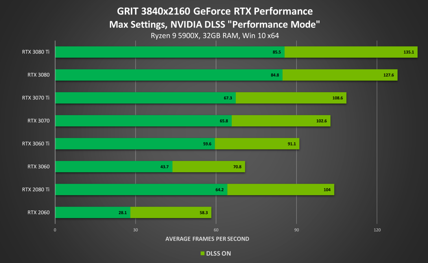 grit-geforce-rtx-3840x2160-ray-tracing-on-nvidia-dlss-desktop-gpu-performance
