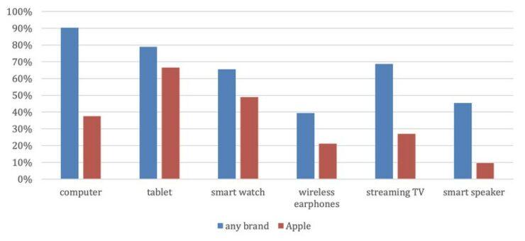 iPhone Study, Mac, iPad,Apple Watch