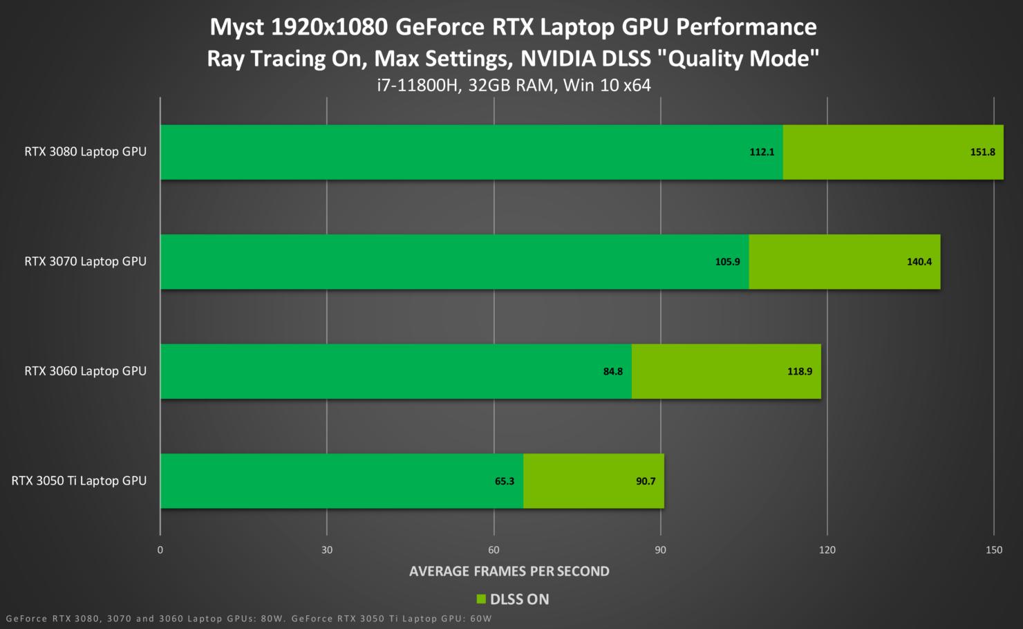 myst-geforce-rtx-1920x1080-ray-tracing-on-nvidia-dlss-laptop-gpu-performance