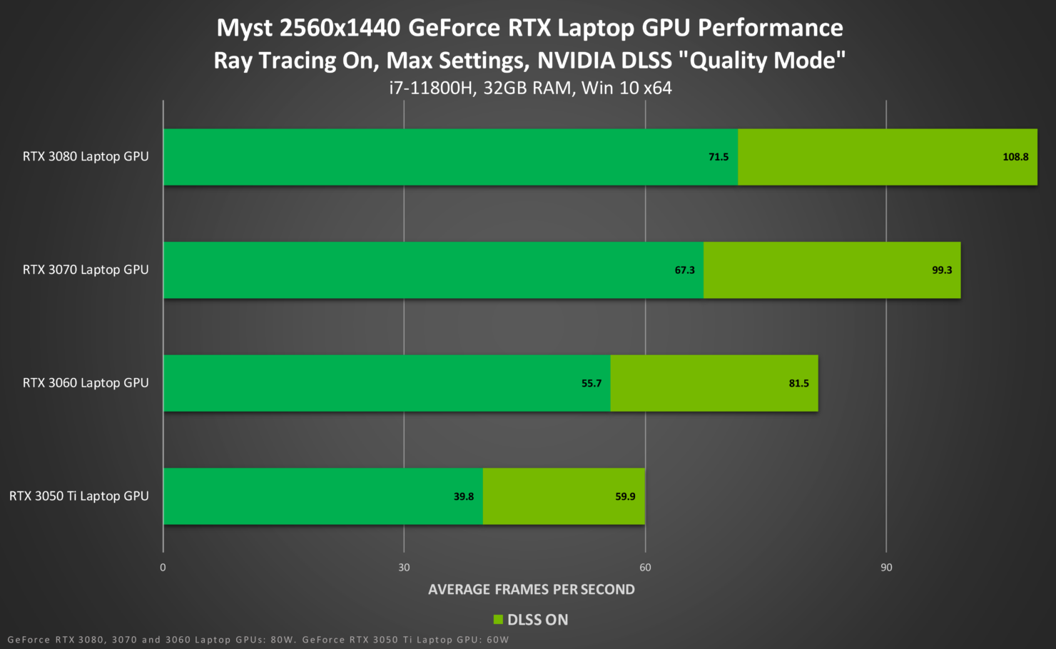 myst-geforce-rtx-2560x1440-ray-tracing-on-nvidia-dlss-laptop-gpu-performance