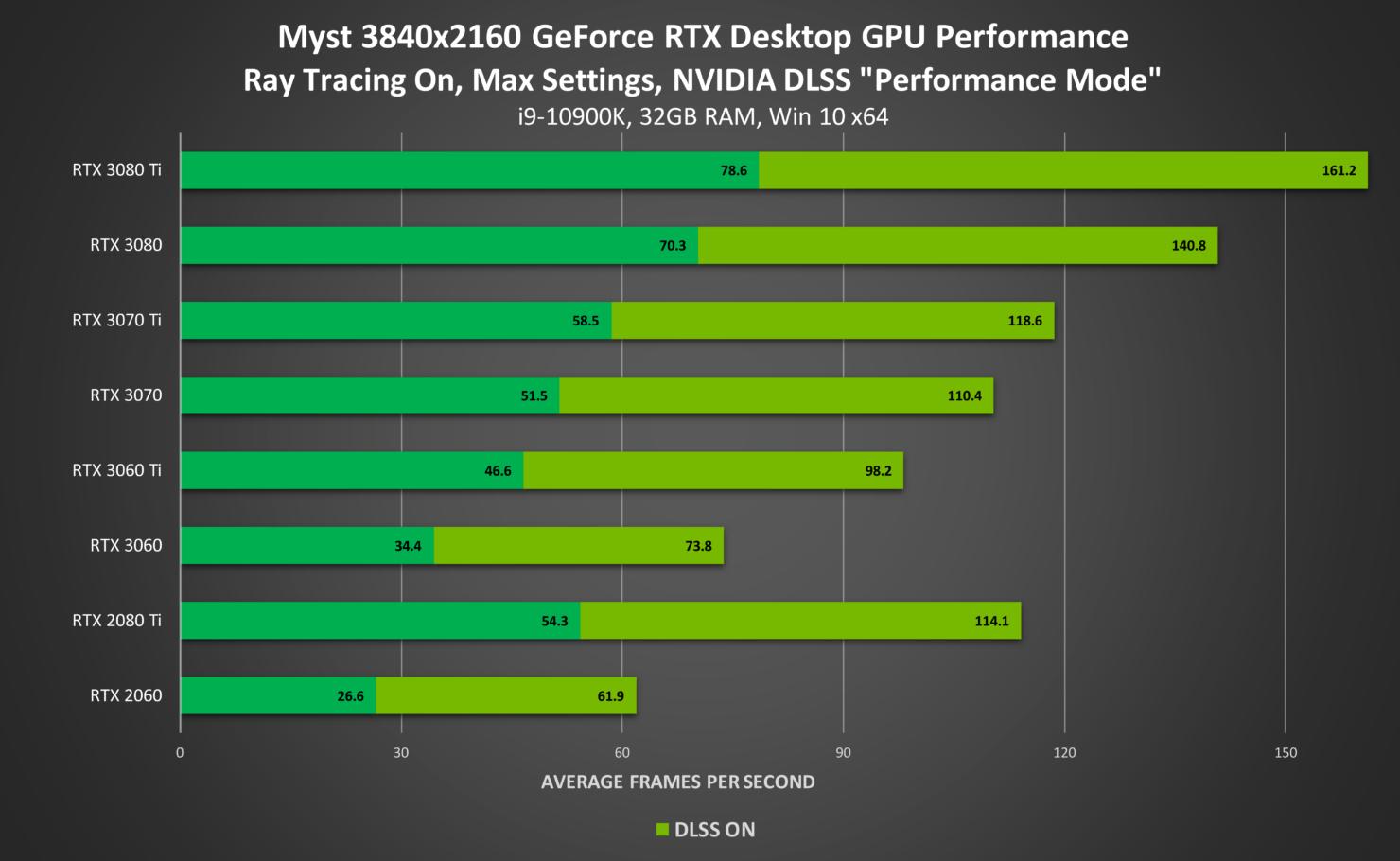 myst-geforce-rtx-3840x2160-ray-tracing-on-nvidia-dlss-desktop-gpu-performance-2
