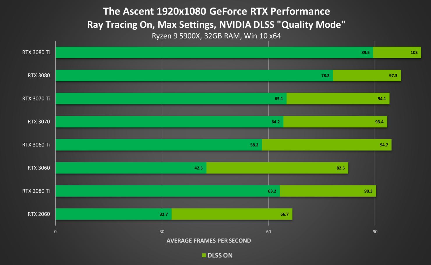 the-ascent-geforce-rtx-1920x1080-ray-tracing-on-nvidia-dlss-desktop-gpu-performance