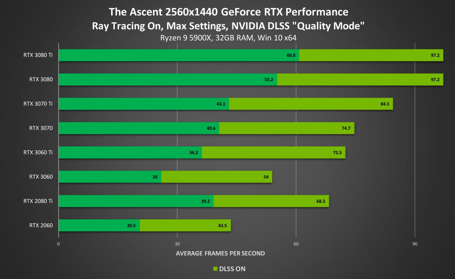 the-ascent-geforce-rtx-2560x1440-ray-tracing-on-nvidia-dlss-desktop-gpu-performance