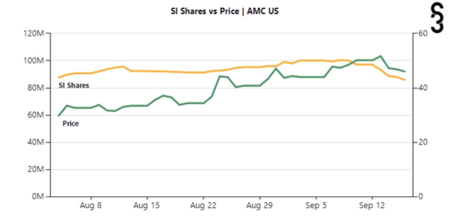 AMC Short Interest Shares Price September 2021