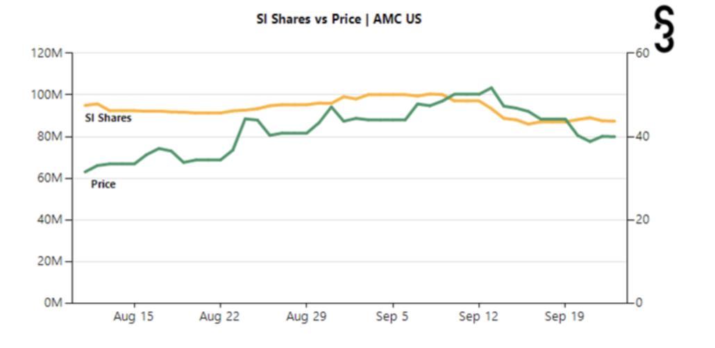 AMC Entertainment NYSE:AMC Short Interest