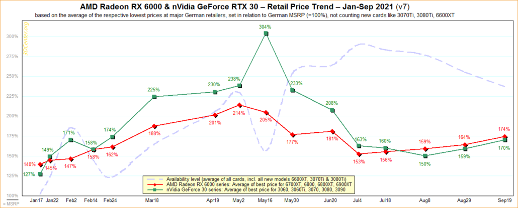 NVIDIA GeForce & AMD Radeon Graphics Card (GPU) Prices Trend for End of September 2021. (Image Source: 3DCenter)
