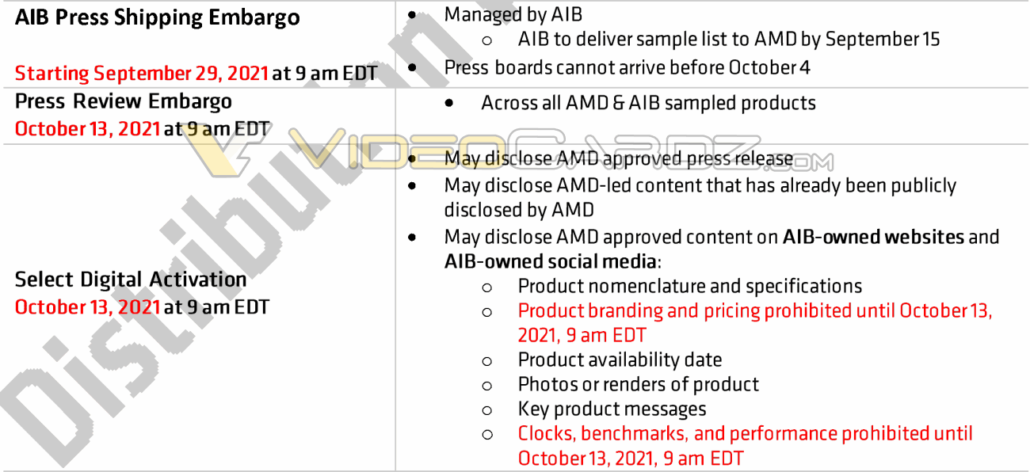 AMD Radeon RX 6600 Non-XT graphics card reviews are expected to go live by 13h of October. (Image Credits: Videocardz)