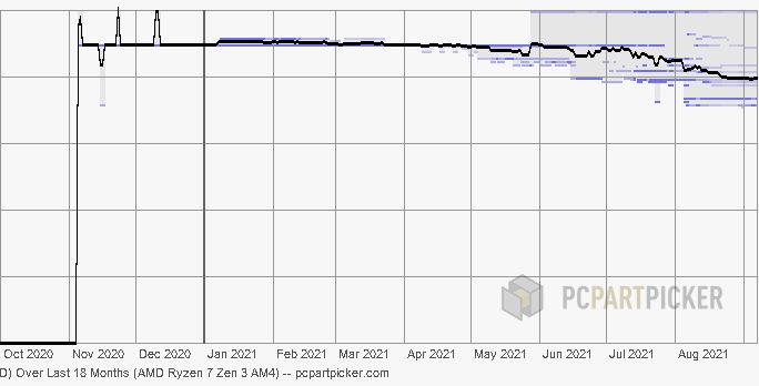 Price Graph of AMD Ryzen 7 CPUs on PCPartPicker