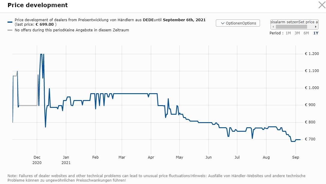 Price Graph of AMD Ryzen 9 5950X on Geizhals