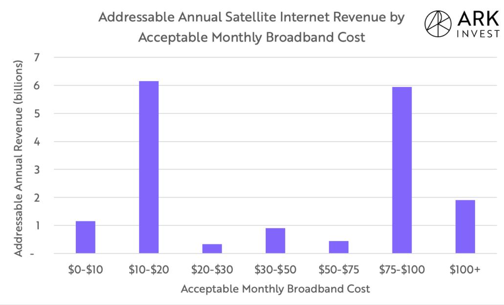 Starlink market estimate