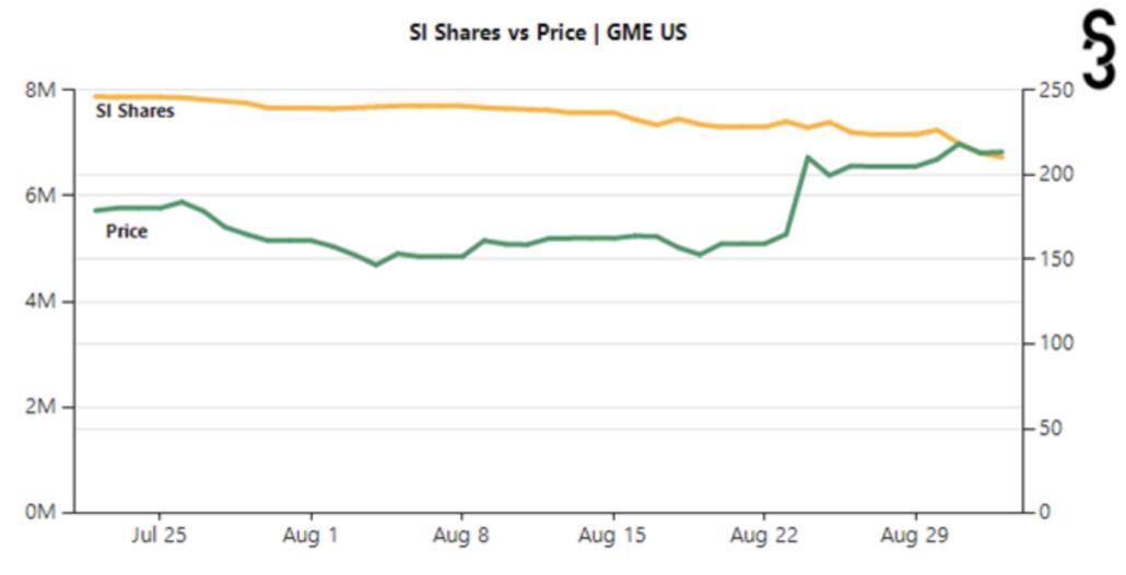GameStop share price short interest shares August September 2021