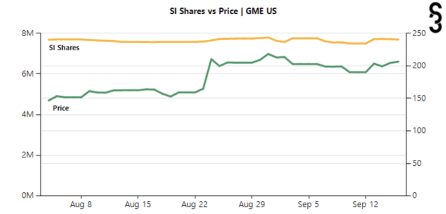 GameStop Short Interest Shares Price September 2021