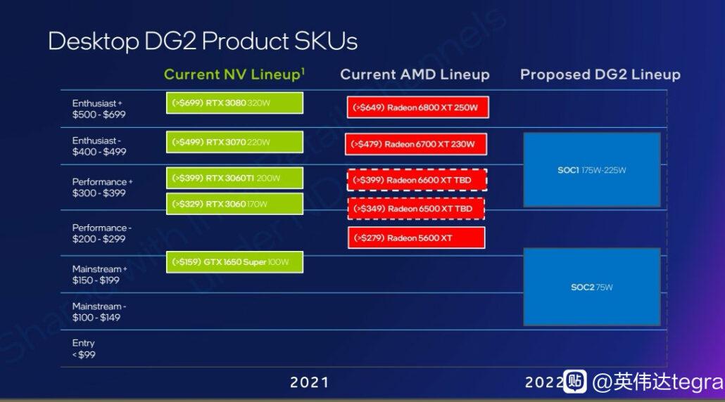 Intel ARC Alchemist DG2 GPU Desktop Graphics Card Lineup