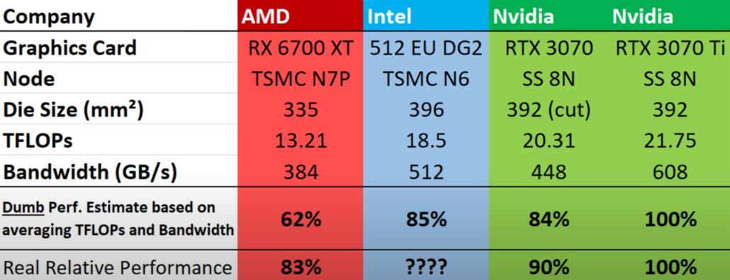 Perdas de desempenho e fracassos esperados para a GPU Intel ARC Alchemist topo de linha em comparação com o RTX 3070 e o RX 6700 XT.  (Fonte da imagem: MLID)